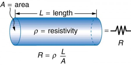 the resistance of a wire to the flow of current is proportional to the ratio of its length to cross-sectional area